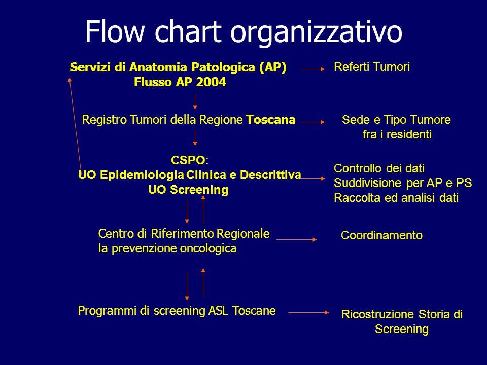 Flow chart organizzativo Servizi di Anatomia Patologica (AP) Flusso AP 2004 Registro Tumori della Regione Toscana CSPO: UO Epidemiologia Clinica e Des