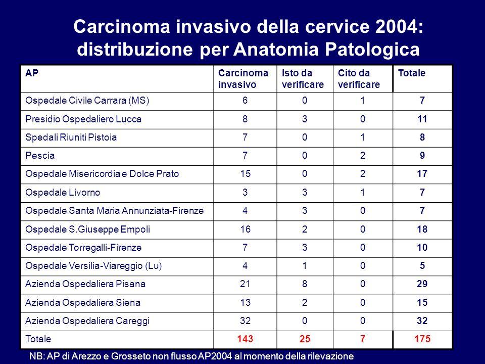 APCarcinoma invasivo Isto da verificare Cito da verificare Totale Ospedale Civile Carrara (MS)6017 Presidio Ospedaliero Lucca83011 Spedali Riuniti Pis