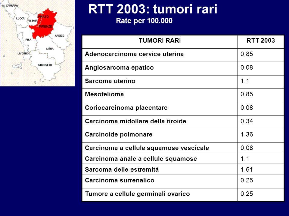 TUMORI RARIRTT 2003 Adenocarcinoma cervice uterina0.85 Angiosarcoma epatico0.08 Sarcoma uterino1.1 Mesotelioma0.85 Coriocarcinoma placentare0.08 Carci