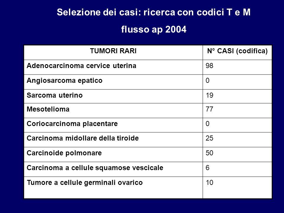 TUMORI RARIN° CASI (codifica) Adenocarcinoma cervice uterina98 Angiosarcoma epatico0 Sarcoma uterino19 Mesotelioma77 Coriocarcinoma placentare0 Carcin