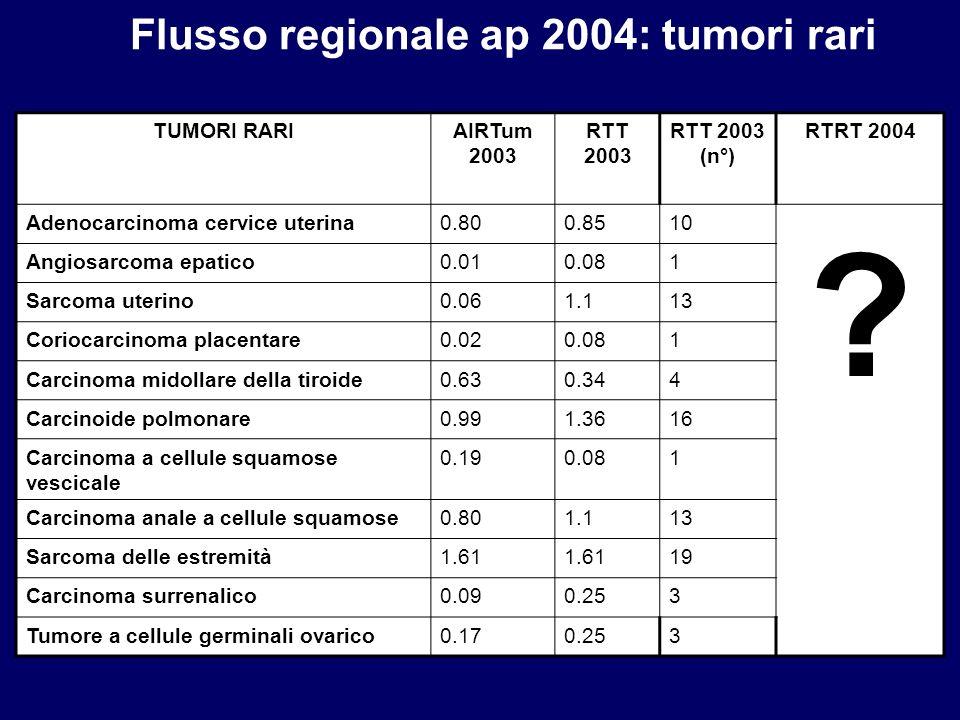 TUMORI RARIAIRTum 2003 RTT 2003 RTT 2003 (n°) RTRT 2004 Adenocarcinoma cervice uterina0.800.8510 ? Angiosarcoma epatico0.010.081 Sarcoma uterino0.061.