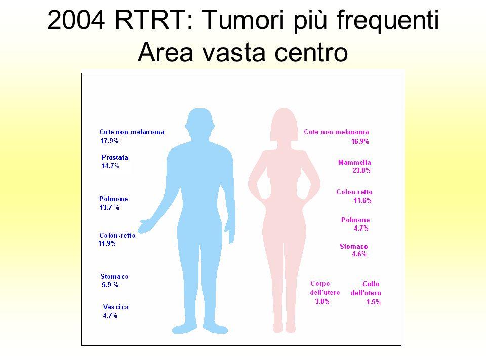 2004 RTRT: Tumori più frequenti Area vasta centro