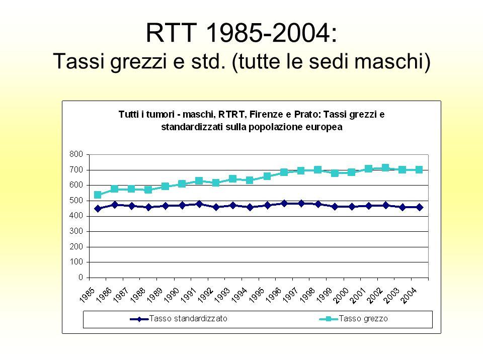 RTT 1985-2004: Tassi grezzi e std. (tutte le sedi maschi)