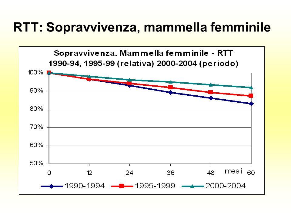RTT: Sopravvivenza, mammella femminile
