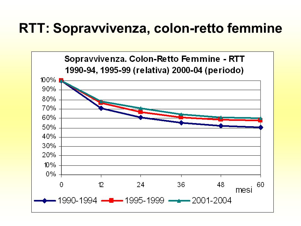 RTT: Sopravvivenza, colon-retto femmine
