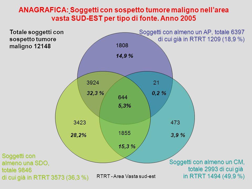 RTRT - Area Vasta sud-est 644 5,3% 1808 14,9 % 3924 32,3 % 3423 28,2% 473 3,9 % 21 0,2 % ANAGRAFICA: Soggetti con sospetto tumore maligno nellarea vas