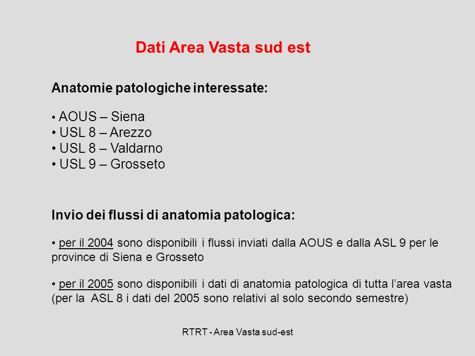 RTRT - Area Vasta sud-est 334 4,7% 884 12,4 % 1781 24,9 % 2649 37,0 % 303 4,2% 19 0,3 % ANAGRAFICA: soggetti con sospetto tumore maligno nellarea vasta SUD-EST per tipo di fonte (solo Siena e Grosseto).