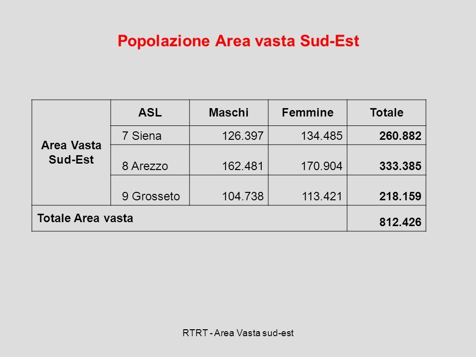 RTRT - Area Vasta sud-est Popolazione Area vasta Sud-Est Area Vasta Sud-Est ASLMaschiFemmineTotale 7 Siena126.397134.485260.882 8 Arezzo162.481170.904
