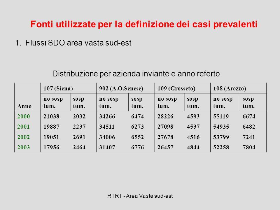RTRT - Area Vasta sud-est Fonti utilizzate per la definizione dei casi prevalenti 2.Archivio di Anatomia Patologica AOUS relativo agli anni 2000-2003 (31864 record): 5949 di questi referti erano di soggetti con diagnosi di sospetto tumore nellanno 2004 3.