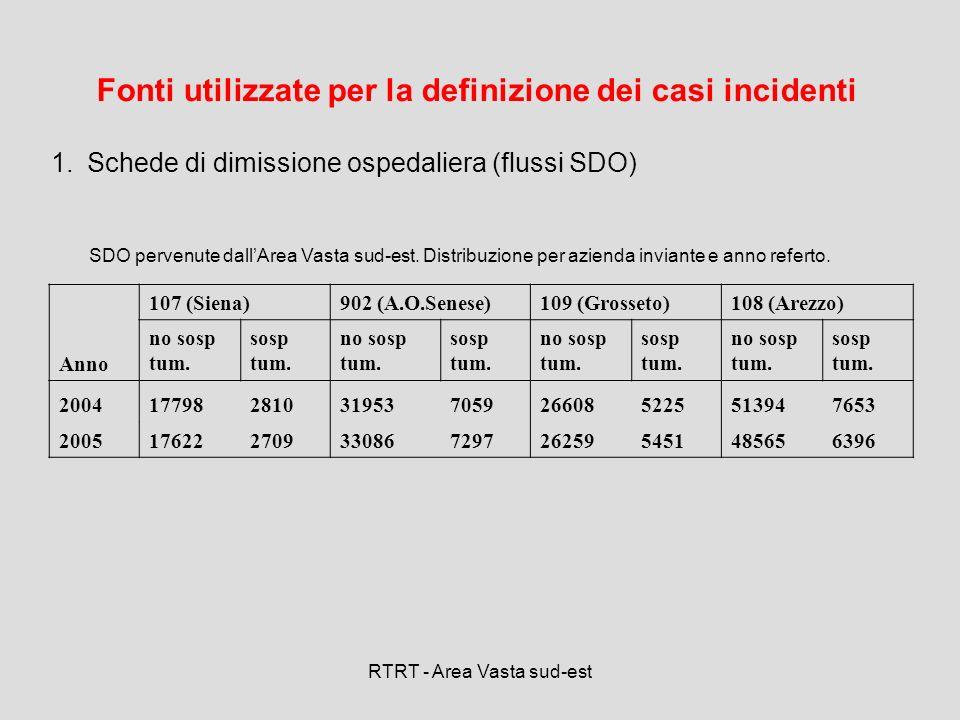 RTRT - Area Vasta sud-est Anno 107 (Siena)902 (A.O.Senese)109 (Grosseto)108 (Arezzo) no sosp tum. sosp tum. no sosp tum. sosp tum. no sosp tum. sosp t