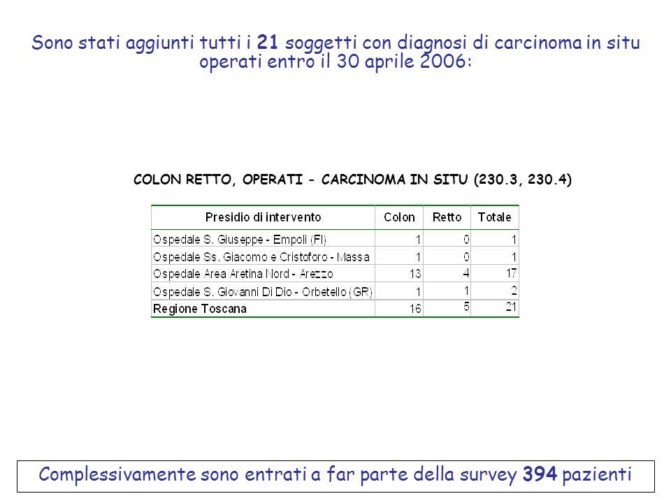 Sono stati aggiunti tutti i 21 soggetti con diagnosi di carcinoma in situ operati entro il 30 aprile 2006: COLON RETTO, OPERATI - CARCINOMA IN SITU (2