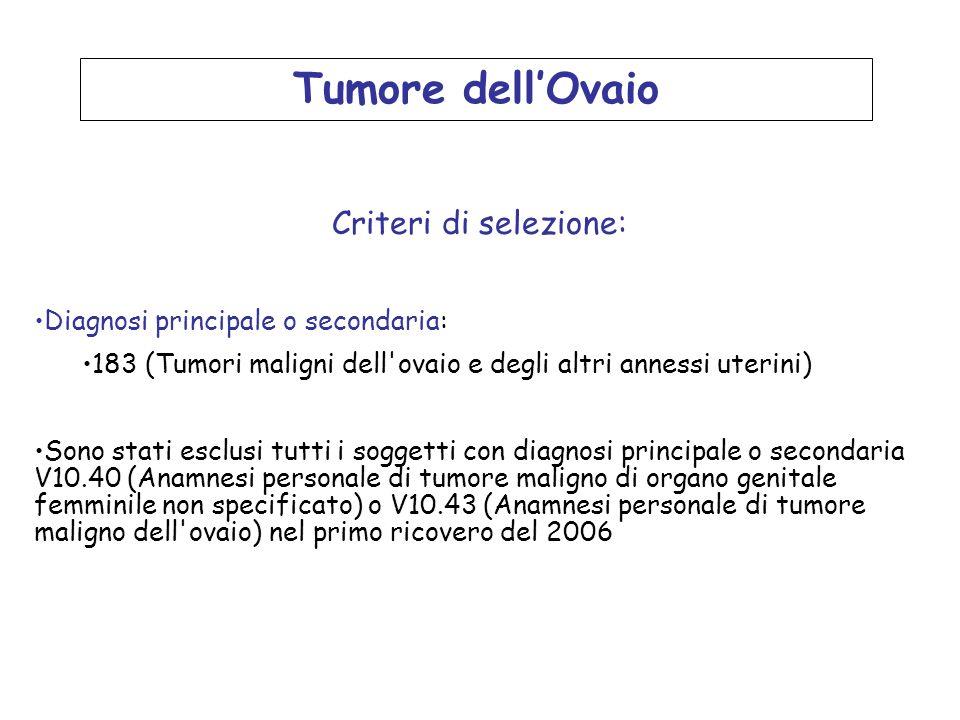 Criteri di selezione: Diagnosi principale o secondaria: 183 (Tumori maligni dell'ovaio e degli altri annessi uterini) Sono stati esclusi tutti i sogge
