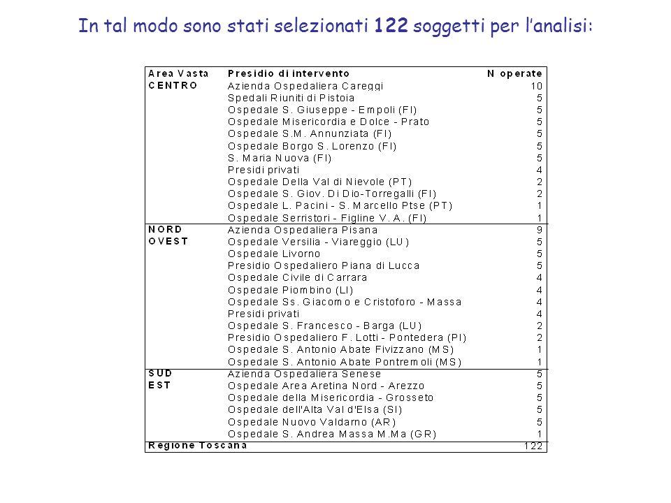 In tal modo sono stati selezionati 122 soggetti per lanalisi: