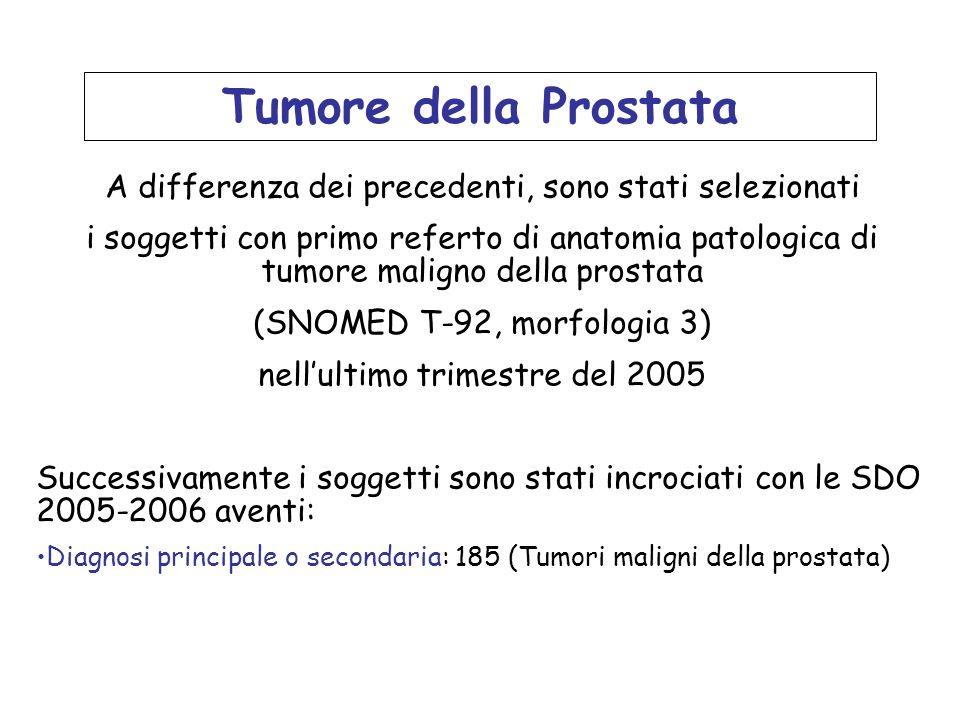 Tumore della Prostata A differenza dei precedenti, sono stati selezionati i soggetti con primo referto di anatomia patologica di tumore maligno della