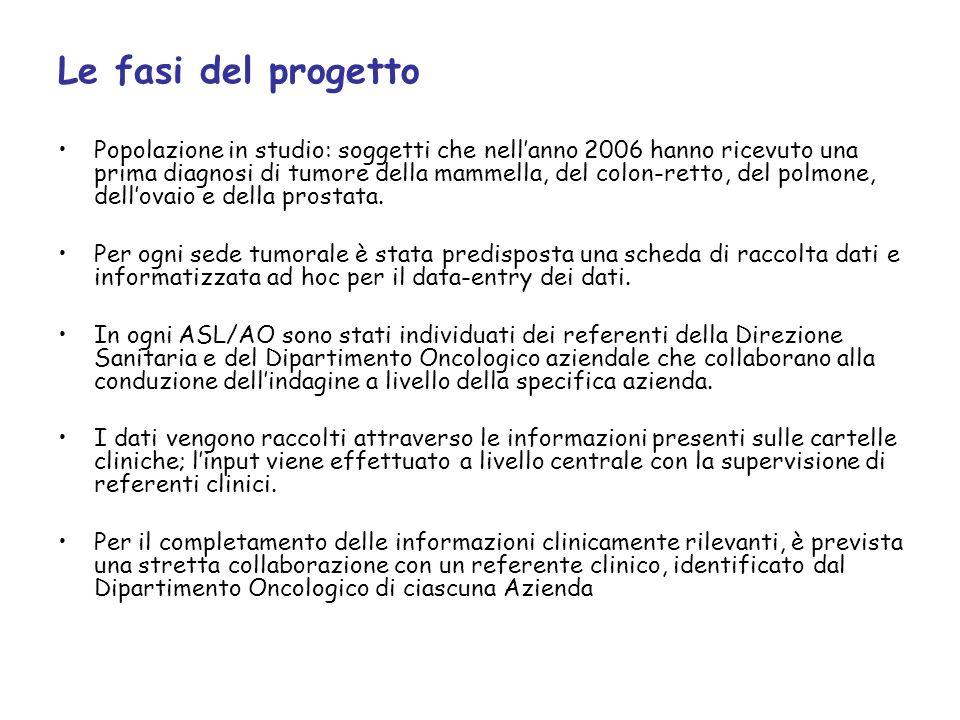 Selezione dei casi: - soggetti residenti - ricoverati nel corso 2006 in strutture - sanitarie della Regione Toscana - identificati attraverso SDO - casi incidenti (prima diagnosi) elegibilità: carcinoma della mammella (stadio 0-III) carcinoma del colon (stadi I-III) carcinoma del polmone (stadi I-IV) carcinoma dellovaio (stadi I-IV) carcinoma della prostata (stadi I-IV)