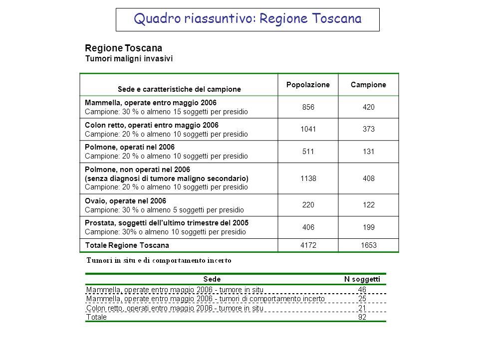 Quadro riassuntivo: Regione Toscana Regione Toscana Tumori maligni invasivi Sede e caratteristiche del campione PopolazioneCampione Mammella, operate