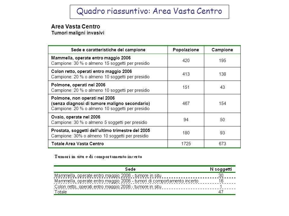 Quadro riassuntivo: Area Vasta Centro Area Vasta Centro Tumori maligni invasivi Sede e caratteristiche del campionePopolazioneCampione Mammella, opera