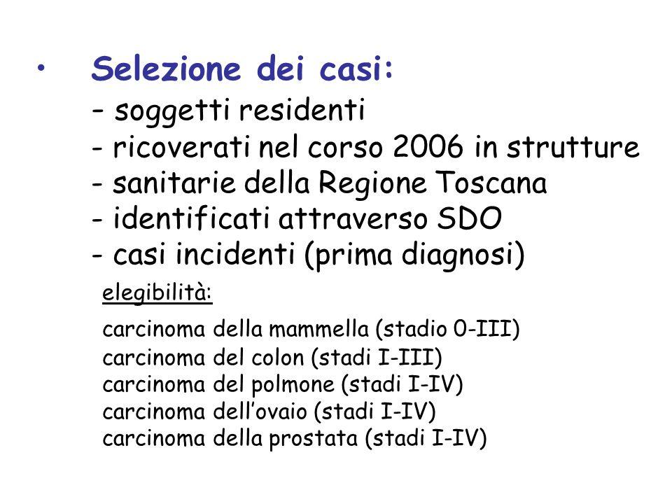 In seguito sono stati esclusi i soggetti con precedente ricovero per tumore maligno del colon/retto nel periodo 1997-2005: Diagnosi principale o secondaria: 153, 154 (Tumori maligni del colon o del retto), 159 (Tumori maligni di altre e mal definite sedi dell apparato digerente e del peritoneo), 230.3, 230.4, 230.5, 230.6, 230.7 (Carcinomi in situ del colon, del retto, del canale anale, dell ano (non specificato), e di altre e non specificate sedi dell intestino), V10.00, V10.05, V10.06, V10.09 (Anamnesi personale di tumore maligno di sede non specificata del tratto gastrointestinale, dell intestino crasso, di retto, giunzione rettosigmoidea e ano, e di altre sedi del tratto gastrointestinale) DRG: 172, 173 (Neoplasie maligne dellapparato digerente)