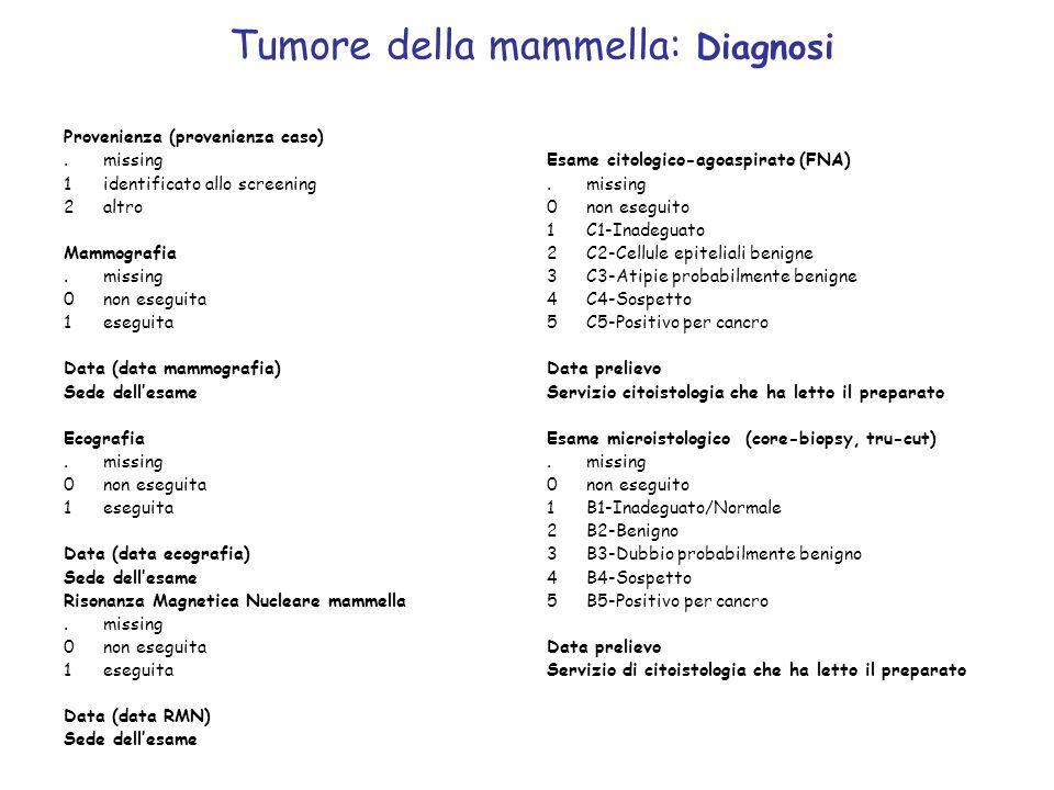 Tumore della mammella: Diagnosi Provenienza (provenienza caso).missing 1identificato allo screening 2altro Mammografia.missing 0non eseguita 1eseguita
