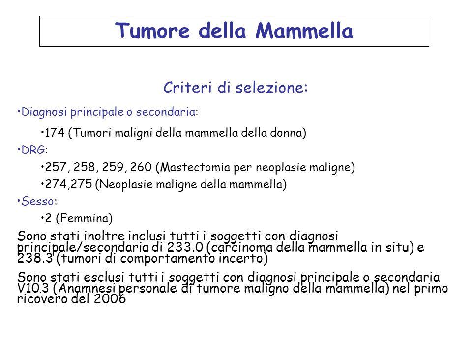 In seguito sono stati esclusi i soggetti con precedente ricovero per tumore maligno della mammella nel periodo 1997-2005: Diagnosi principale o secondaria: 174 (Tumori maligni della mammella della donna), 233.0 (Carcinomi in situ della mammella), V10.3 (Anamnesi personale di tumore maligno della mammella) DRG: 257, 258, 259, 260 (Mastectomia per neoplasie maligne) 274,275 (Neoplasie maligne della mammella)