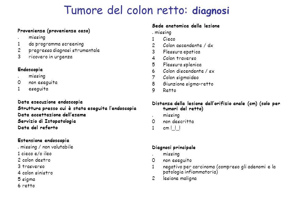Tumore del colon retto: diagnosi Sede anatomica della lesione. missing 1Cieco 2Colon ascendente / dx 3Flessura epatica 4Colon traverso 5Flessura splen
