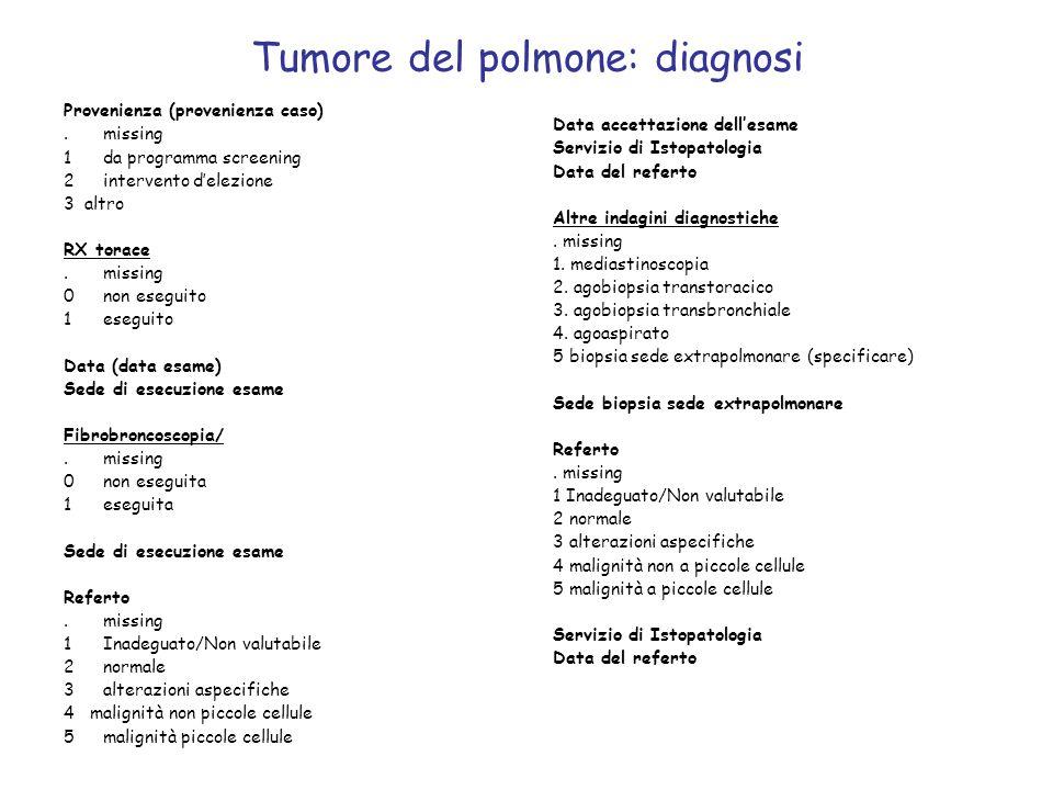 Tumore del polmone: diagnosi Provenienza (provenienza caso).missing 1da programma screening 2intervento delezione 3 altro RX torace.missing 0non esegu