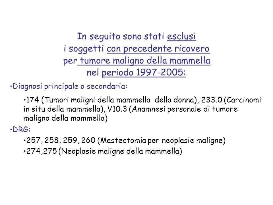 In seguito sono stati esclusi i soggetti con precedente ricovero per tumore maligno della mammella nel periodo 1997-2005: Diagnosi principale o second