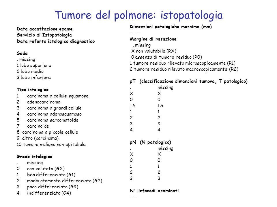 Tumore del polmone: istopatologia Data accettazione esame Servizio di Istopatologia Data referto istologico diagnostico Sede. missing 1 lobo superiore