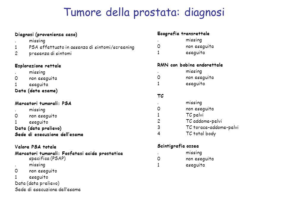 Tumore della prostata: diagnosi Diagnosi (provenienza caso).missing 1PSA effettuato in assenza di sintomi/screening 2presenza di sintomi Esplorazione