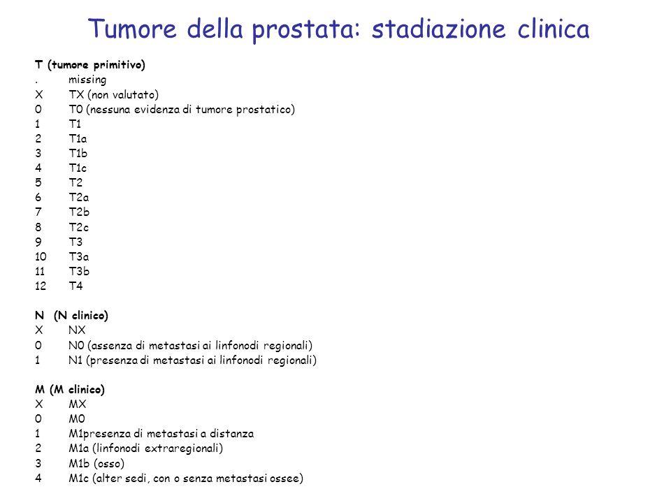 Tumore della prostata: stadiazione clinica T (tumore primitivo).missing XTX (non valutato) 0T0 (nessuna evidenza di tumore prostatico) 1T1 2T1a 3T1b 4