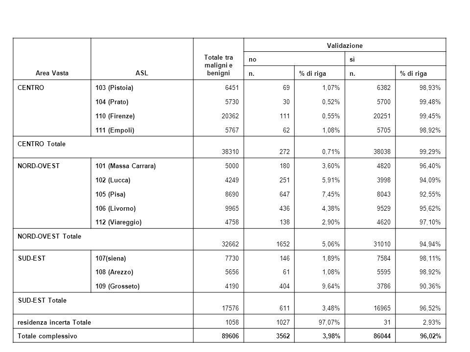 Area VastaASL Totale tra maligni e benigni Validazione no sì n.% di rigan.% di riga CENTRO103 (Pistoia)6451691,07%638298,93% 104 (Prato)5730300,52%570099,48% 110 (Firenze)203621110,55%2025199,45% 111 (Empoli)5767621,08%570598,92% CENTRO Totale 383102720,71%3803899,29% NORD-OVEST101 (Massa Carrara)50001803,60%482096,40% 102 (Lucca)42492515,91%399894,09% 105 (Pisa)86906477,45%804392,55% 106 (Livorno)99654364,38%952995,62% 112 (Viareggio)47581382,90%462097,10% NORD-OVEST Totale 3266216525,06%3101094,94% SUD-EST107(siena)77301461,89%758498,11% 108 (Arezzo)5656611,08%559598,92% 109 (Grosseto)41904049,64%378690,36% SUD-EST Totale 175766113,48%1696596,52% residenza incerta Totale1058102797,07%312,93% Totale complessivo 8960635623,98%8604496,02%