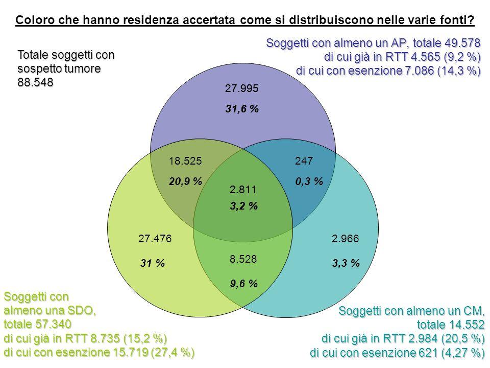 2.811 3,2 % 27.995 31,6 % 18.525 20,9 % 27.476 31 % 2.966 3,3 % 247 0,3 % Coloro che hanno residenza accertata come si distribuiscono nelle varie fonti.