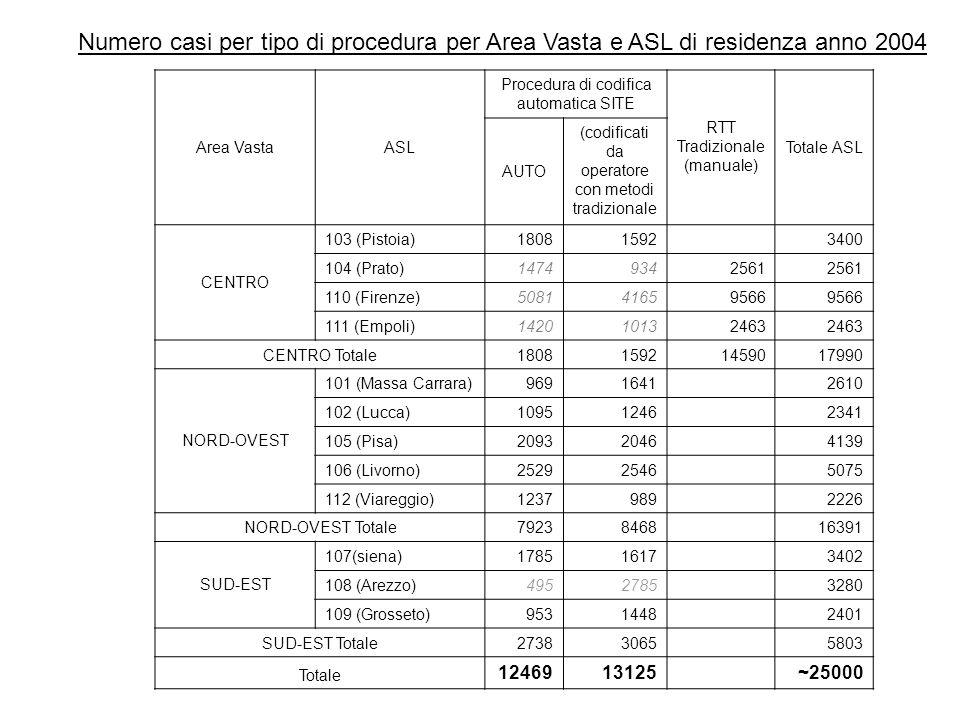 Area VastaASL Procedura di codifica automatica SITE RTT Tradizionale (manuale) Totale ASL AUTO (codificati da operatore con metodi tradizionale CENTRO 103 (Pistoia)18081592 3400 104 (Prato)14749342561 110 (Firenze)508141659566 111 (Empoli)142010132463 CENTRO Totale180815921459017990 NORD-OVEST 101 (Massa Carrara)9691641 2610 102 (Lucca)10951246 2341 105 (Pisa)20932046 4139 106 (Livorno)25292546 5075 112 (Viareggio)1237989 2226 NORD-OVEST Totale79238468 16391 SUD-EST 107(siena)17851617 3402 108 (Arezzo)4952785 3280 109 (Grosseto)9531448 2401 SUD-EST Totale27383065 5803 Totale 1246913125~25000 Numero casi per tipo di procedura per Area Vasta e ASL di residenza anno 2004