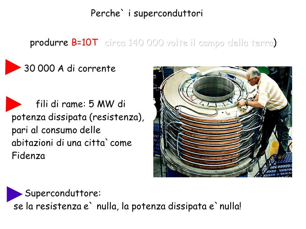 Perche` i superconduttori? Superconduttore: se la resistenza e` nulla, la potenza dissipata e`nulla! in fili di rame: 5 MW di potenza dissipata (resis
