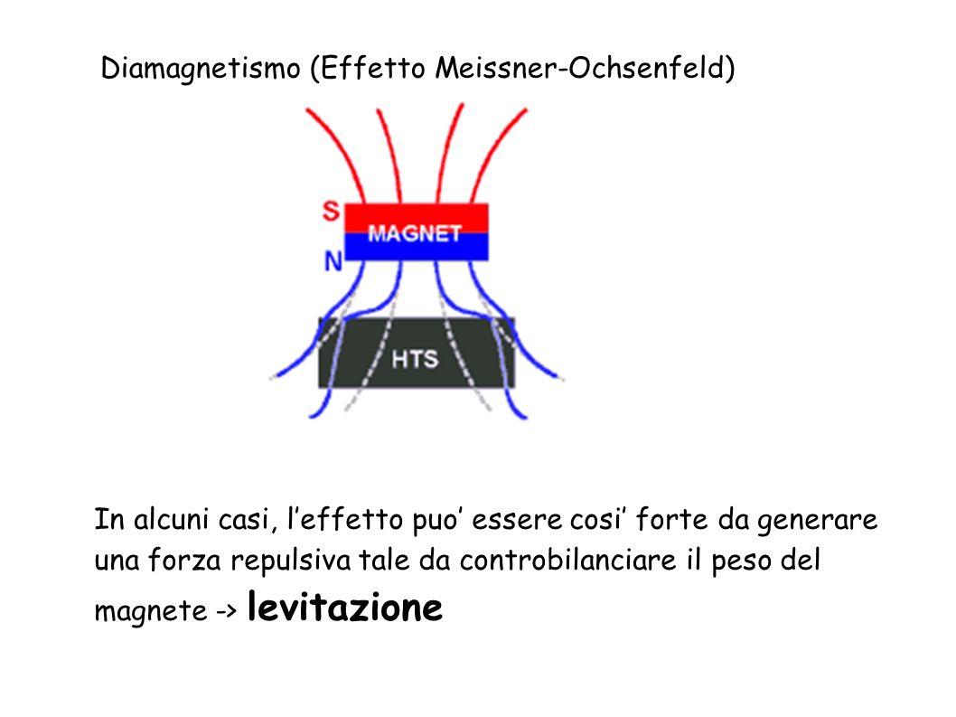 Diamagnetismo (Effetto Meissner-Ochsenfeld) In alcuni casi, leffetto puo essere cosi forte da generare una forza repulsiva tale da controbilanciare il