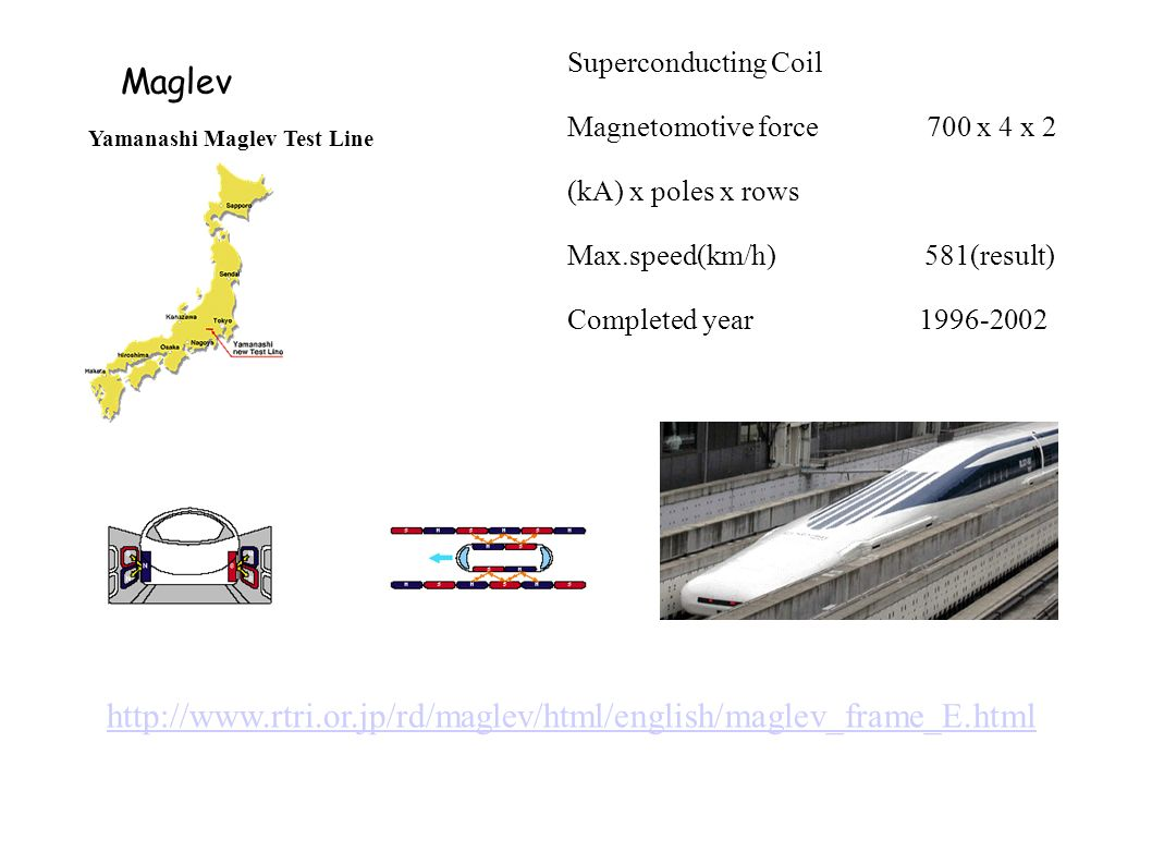 Maglev Superconducting Coil Magnetomotive force 700 x 4 x 2 (kA) x poles x rows Max.speed(km/h) 581(result) Completed year 1996-2002 Yamanashi Maglev Test Line http://www.rtri.or.jp/rd/maglev/html/english/maglev_frame_E.html