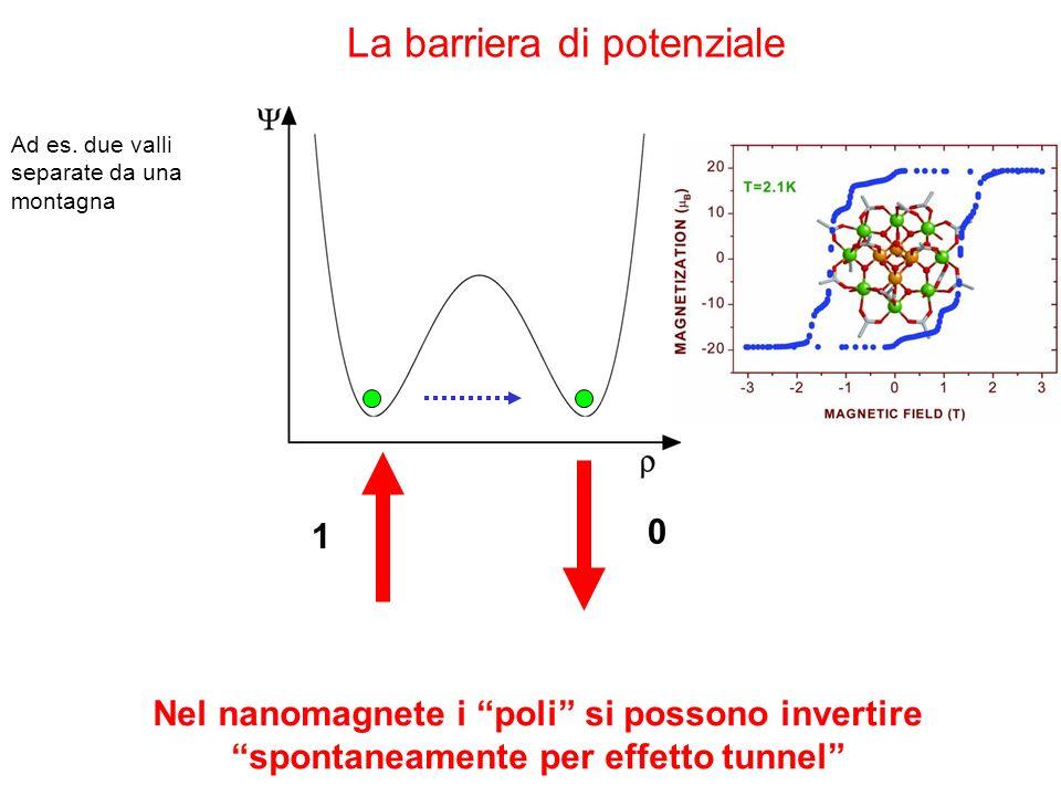 1 0 La barriera di potenziale Ad es. due valli separate da una montagna Nel nanomagnete i poli si possono invertire spontaneamente per effetto tunnel