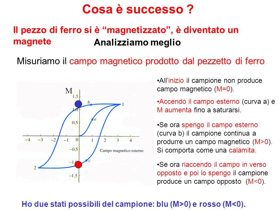 Il sistema può essere preparato in due stati possibili Possiamo definire un bit: 1 oppure 0 Ad es.