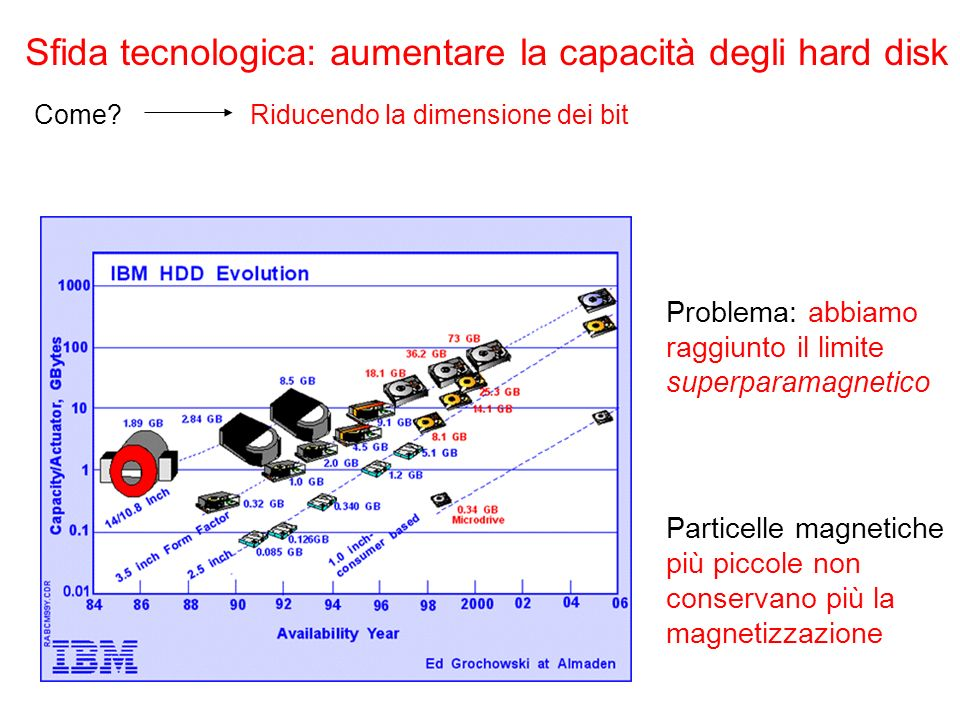 Sfida tecnologica: aumentare la capacità degli hard disk Come?Riducendo la dimensione dei bit Problema: abbiamo raggiunto il limite superparamagnetico