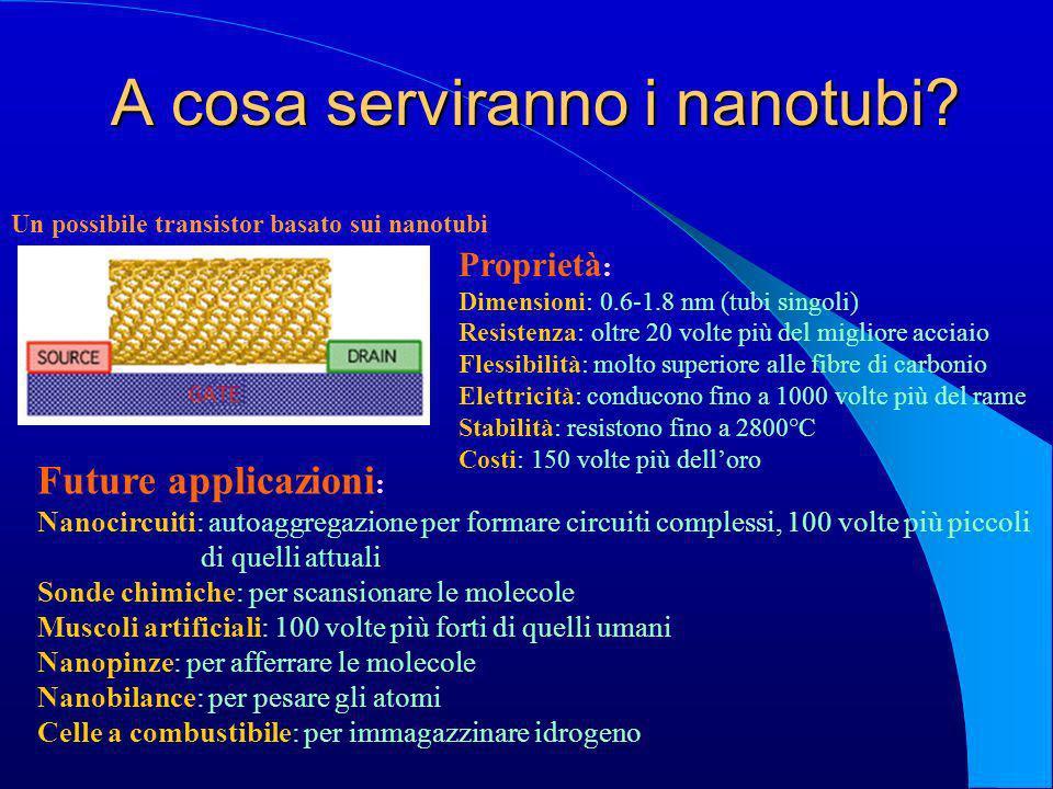 A cosa serviranno i nanotubi? Proprietà : Dimensioni: 0.6-1.8 nm (tubi singoli) Resistenza: oltre 20 volte più del migliore acciaio Flessibilità: molt
