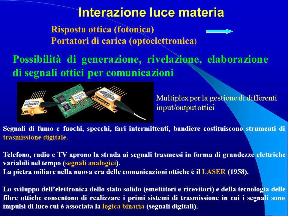 Interazione luce materia Risposta ottica (fotonica) Portatori di carica (optoelettronica ) Possibilità di generazione, rivelazione, elaborazione di se