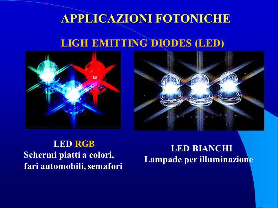 LED RGB Schermi piatti a colori, fari automobili, semafori LED BIANCHI Lampade per illuminazione APPLICAZIONI FOTONICHE LIGH EMITTING DIODES (LED)