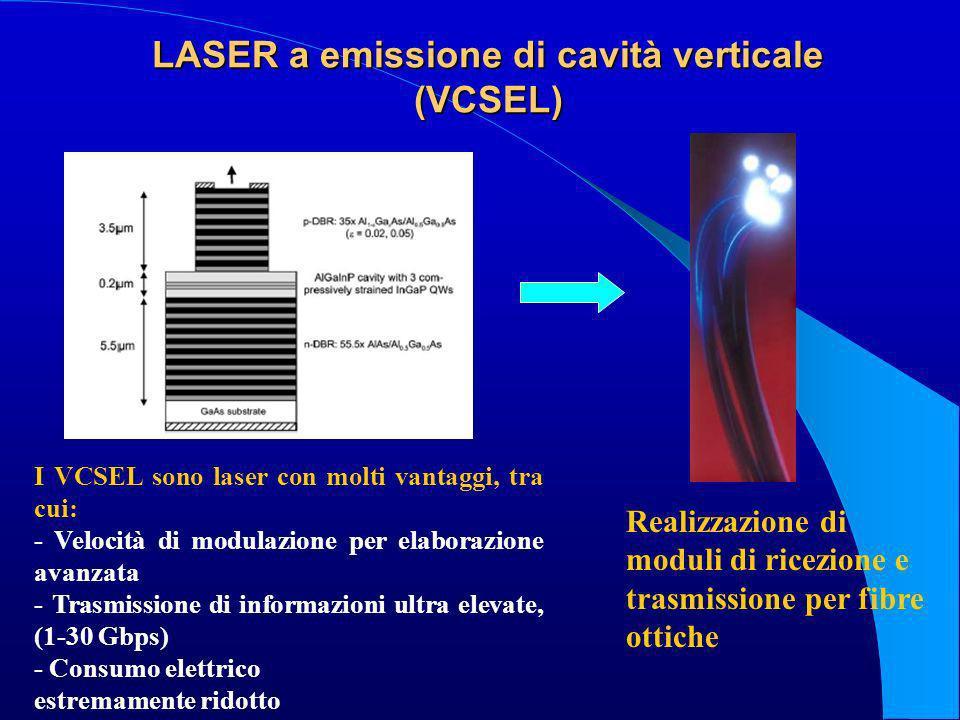 LASER a emissione di cavità verticale (VCSEL) I VCSEL sono laser con molti vantaggi, tra cui: - Velocità di modulazione per elaborazione avanzata - Tr