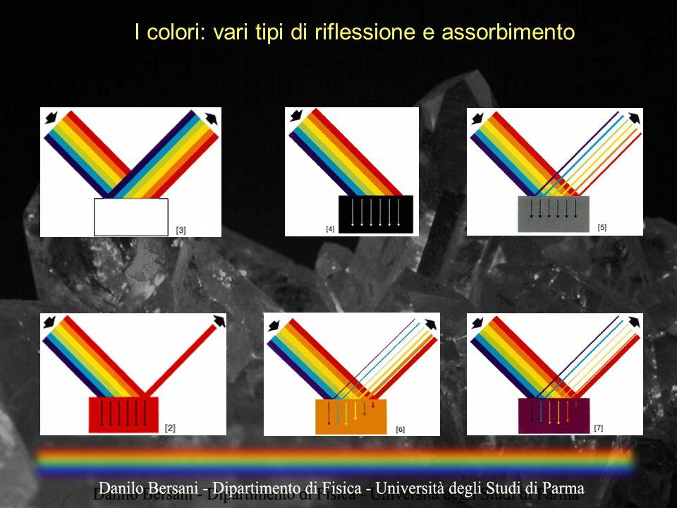I colori: vari tipi di riflessione e assorbimento