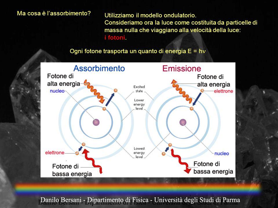 Utilizziamo il modello ondulatorio. Consideriamo ora la luce come costituita da particelle di massa nulla che viaggiano alla velocità della luce: i fo