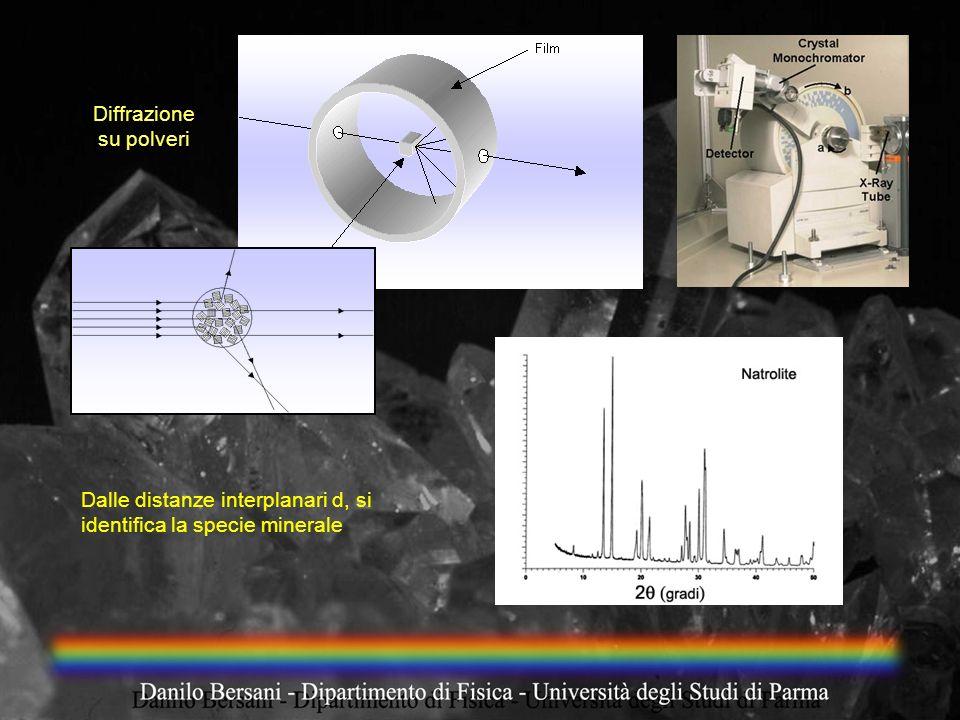 Diffrazione su polveri Dalle distanze interplanari d, si identifica la specie minerale