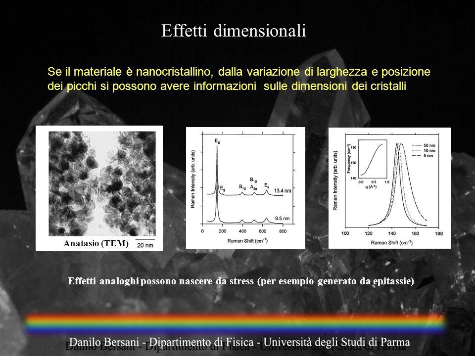 Effetti dimensionali Se il materiale è nanocristallino, dalla variazione di larghezza e posizione dei picchi si possono avere informazioni sulle dimen
