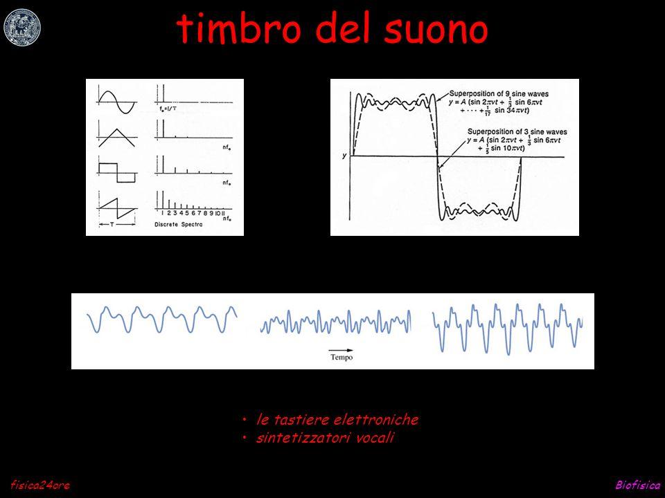 Biofisicafisica24ore Fourier per qualsiasi funzione periodica conin cui (Jean-Baptiste, 1768-1830)