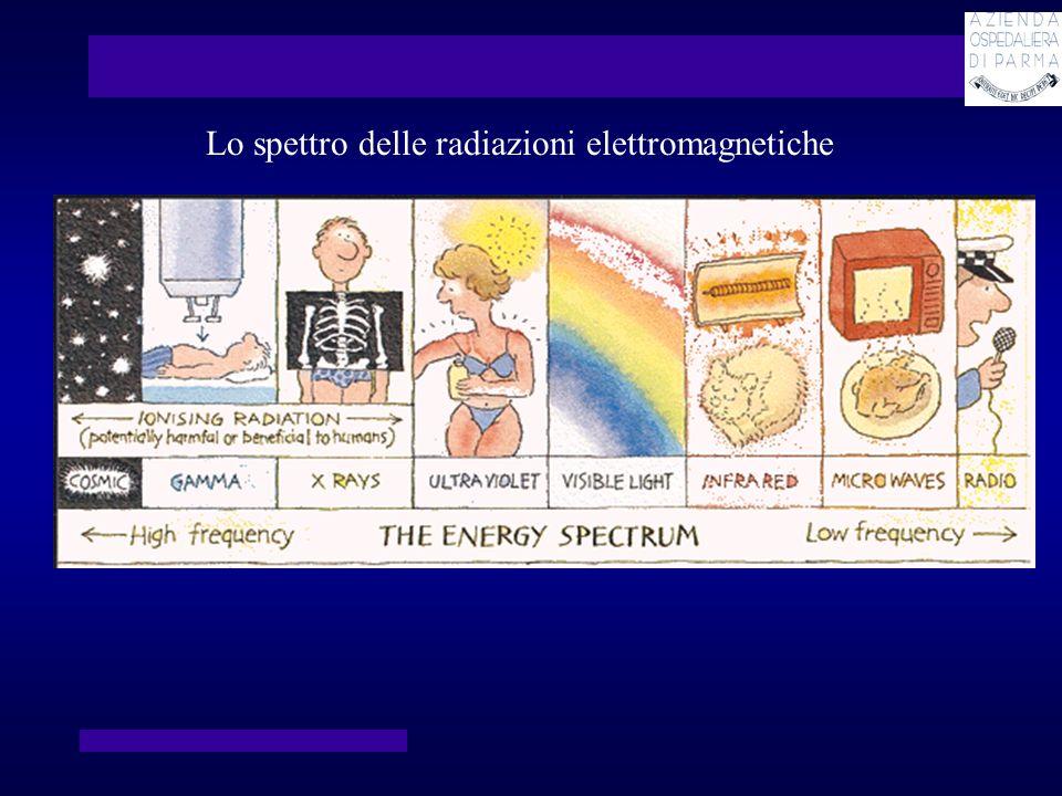 Lo spettro delle radiazioni elettromagnetiche
