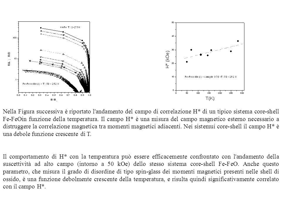 Nella Figura successiva è riportato l'andamento del campo di correlazione H* di un tipico sistema core-shell Fe-FeOin funzione della temperatura. Il c